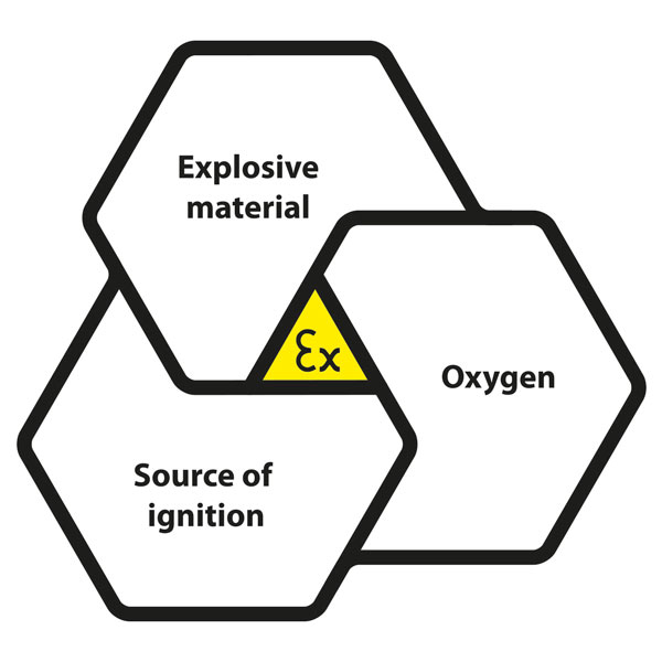 Explosion triangle | Orga